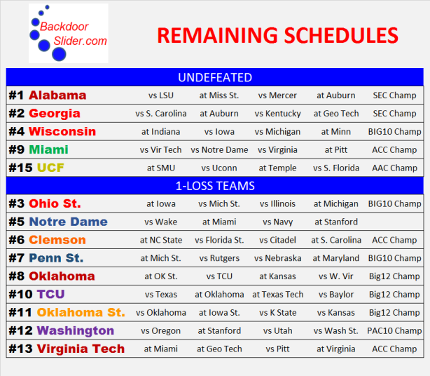 Remaining schedules